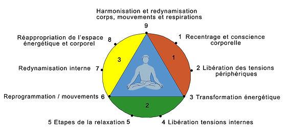 Cabinet Zenithude, Relaxation Bio-dynamique