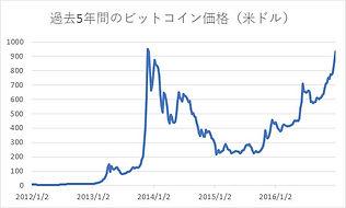 ビットコイン 発行量 推移 2016