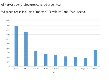 Japanese green tea production in Wazuka, Kyoto