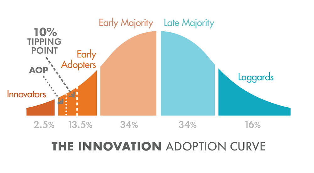 Image of the Innovation Adoption Curve