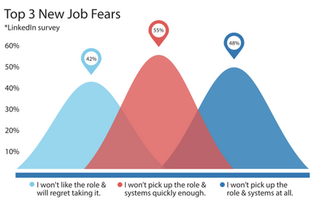 New Job Fears Graphic for Follow My Lead custom software training videos in New Zealand