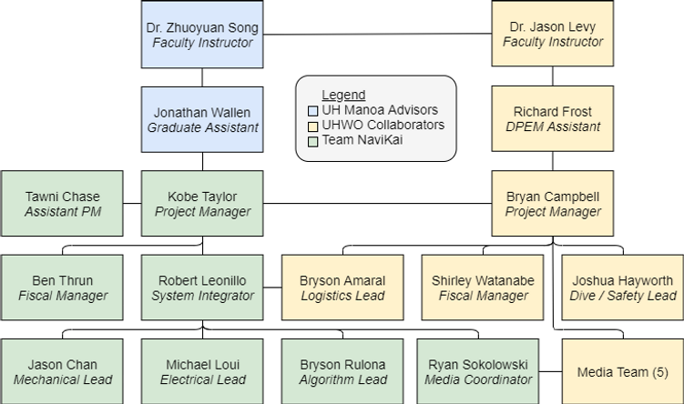 Full Team Structure Black Lines.png