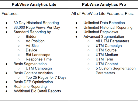 We're Making a Few Changes to PubWise Analytics Data Access
