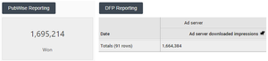 header bidding analytics accuracy