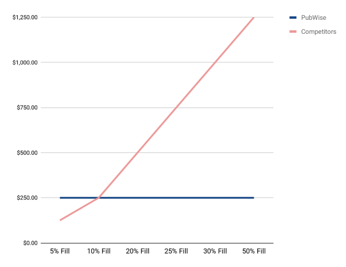 fill_rate_graph.png