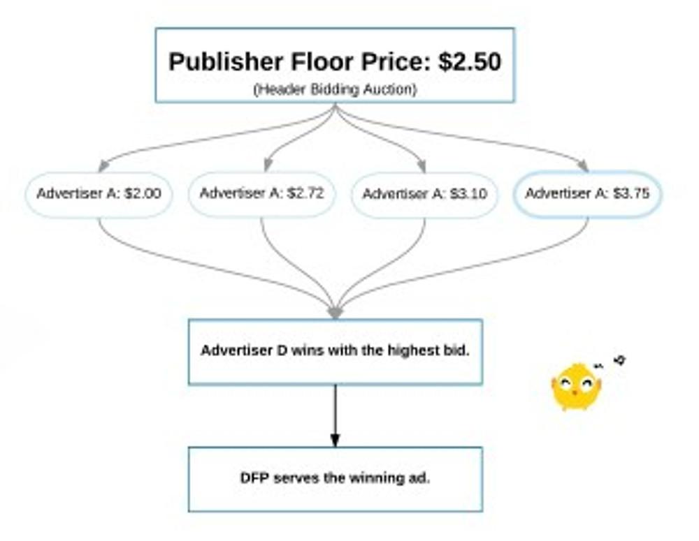 Header Bidding Diagram