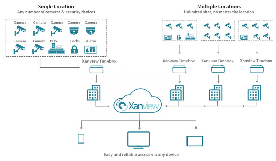 Xanview - CCTV for many locations