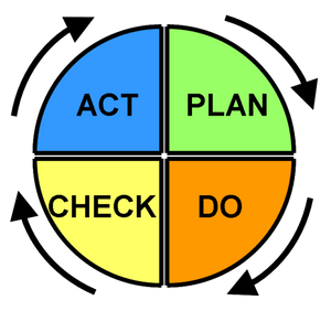 PDCA (plan-do-check-act, sometimes seen as plan-do-check-adjust) is a repetitive four-stage model for continuous improvement (CI) in business process management.