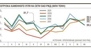 """ОАО """"РЖД"""" взгрузнулось: майская погрузка оказалась рекордной"""