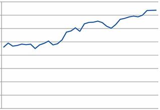 План работы РЖД в январе предполагает рост погрузки примерно на 3%