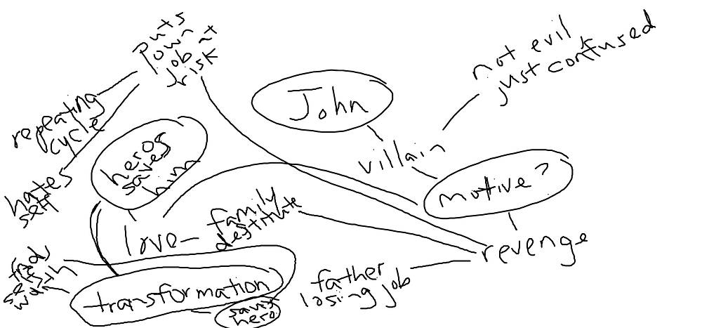 Sample Thought Map
