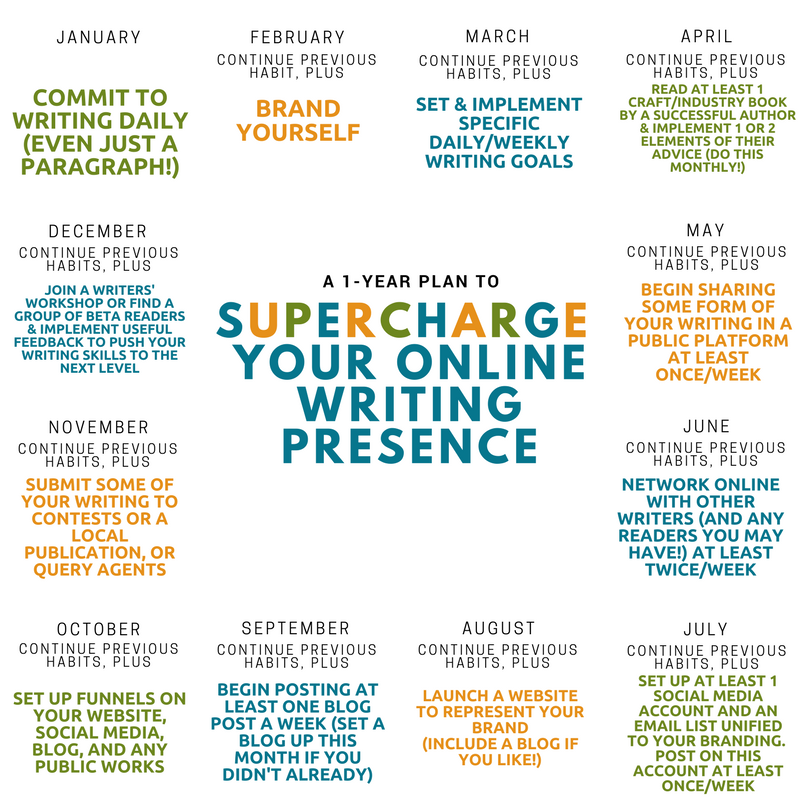 1-year plan to supercharge your online writing presence