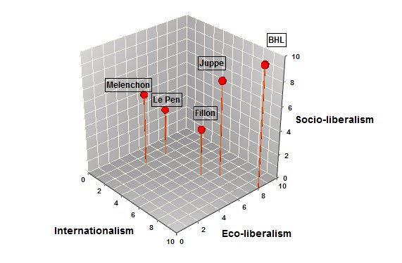 3D applied to Politics
