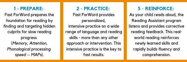 Fast ForWord Home is built on a three-part model to give kids a boost to help them become an expert learner and reader from home.
