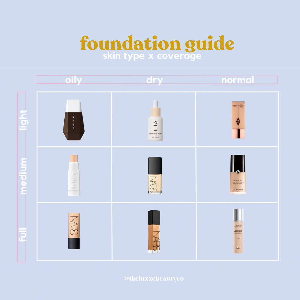 foundation for dry skin, foundation for oily skin, natural foundation, full coverage foundation