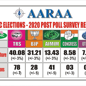 GHMC Exit Polls predict TRS victory, rise of BJP in Hyd