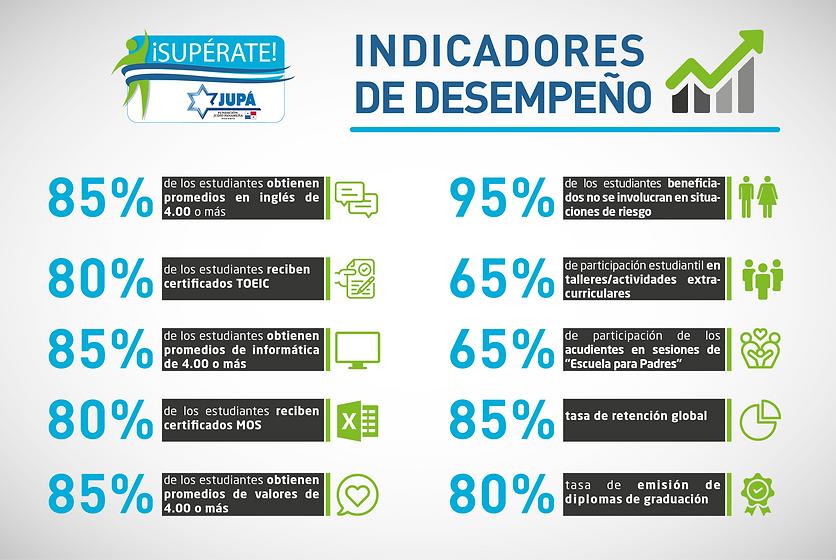 Infográfico_Indicadores_Desempeño.png