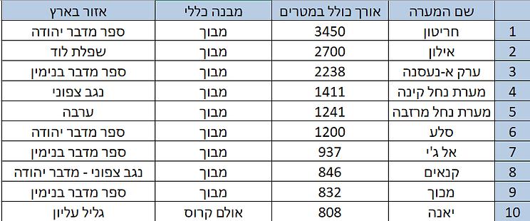 הארכות בישראל 3.5.20.png