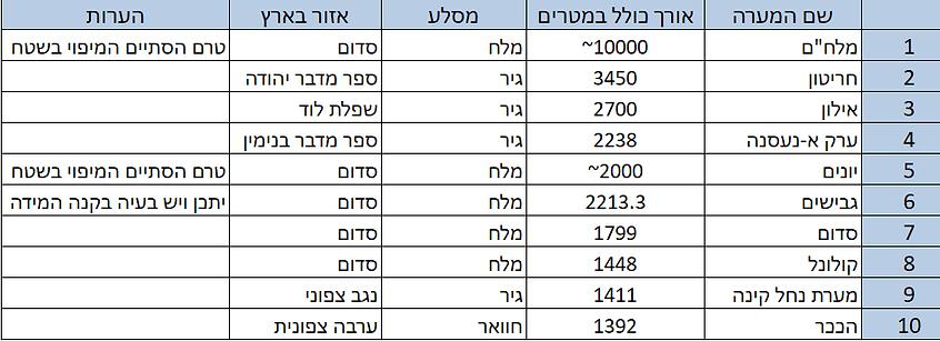 המערות הארוכות בישראל מאי 2020.png