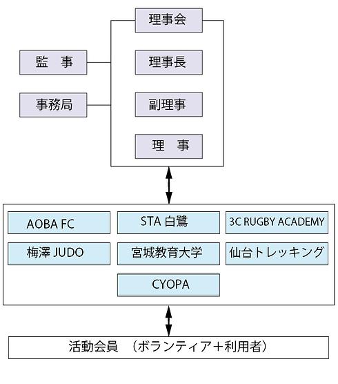 AHA組織図.png