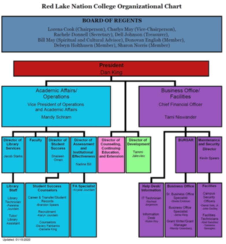 RLNC Organization Chart 1.16.2020.jpg
