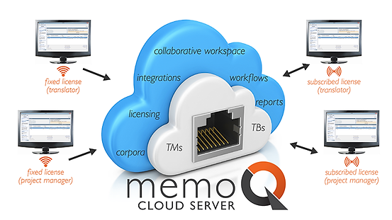 MemoQ translation memory