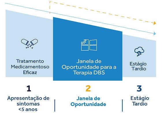 Grafico janela de oportunidade_site_pt-0