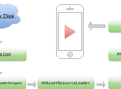 Audio Streaming and Caching in iOS using AVAssetResourceLoader and AVPlayer
