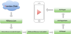 Audio Streaming and Caching in iOS using