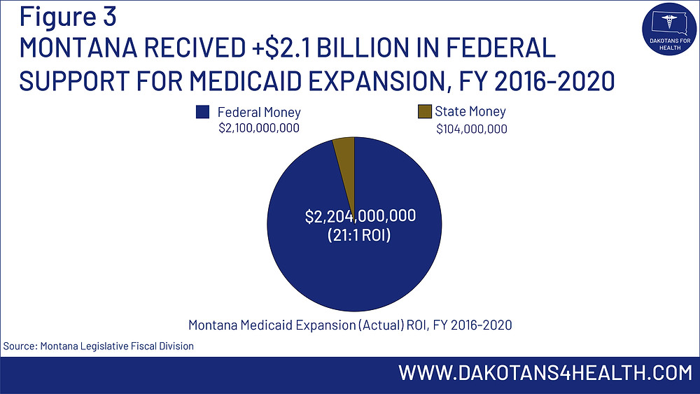 Montana received  2.1 Billion in federal support for #MedicaidExpansion between 2016-2020 #MedicaidExpansionMT #MedicaidExpansionSD
