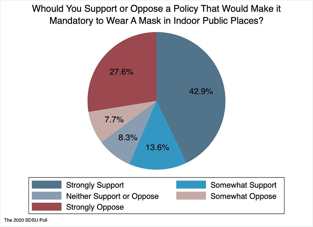 SDSU Survey on Mask Mandate Policy