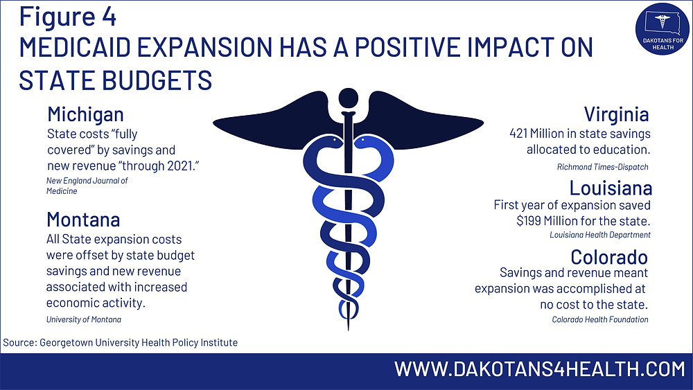 Medicaid expansion has a positive impact on state budgets. #MedicaidExpansion #MedicaidExpansionSD #MedicaidExpansionMT #MTSEN