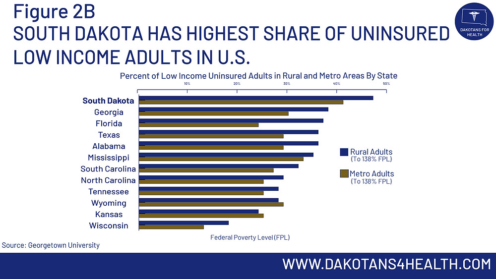 South Dakota Has Highest Share of Uninsured Low Income Adults in US #MedicaidExpansionSD