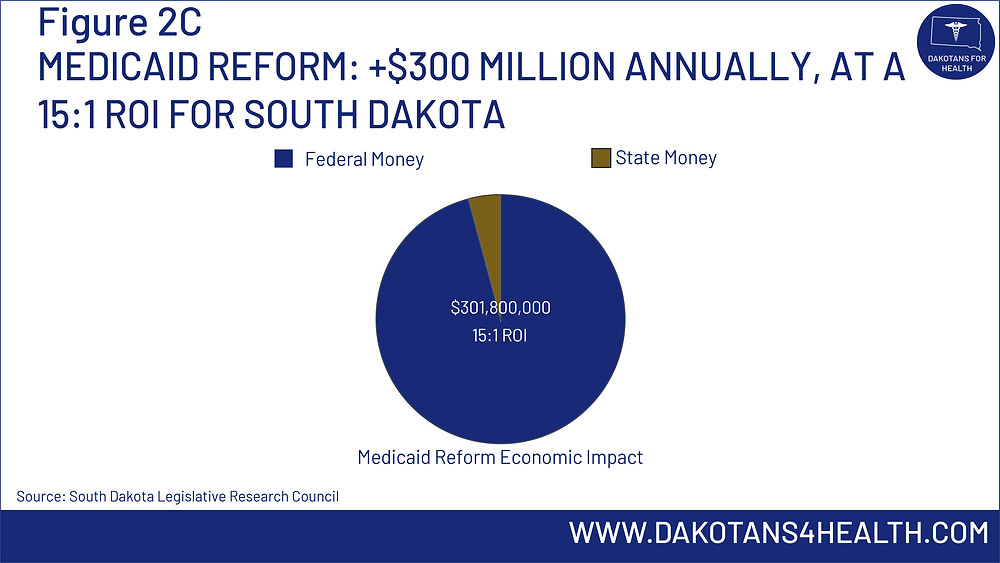 Medicaid Reform; 300 million dollars annually at a 15:1 ROI for South Dakota
