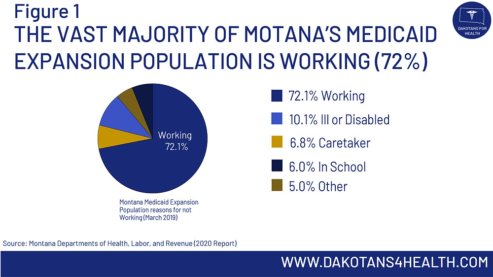 The vast majority of Montana's Medicaid expansion population is currently working over 72%. #MedicaidExpansion #MedicaidExpansionSD #MedicaidExpansionMT #MTSEN