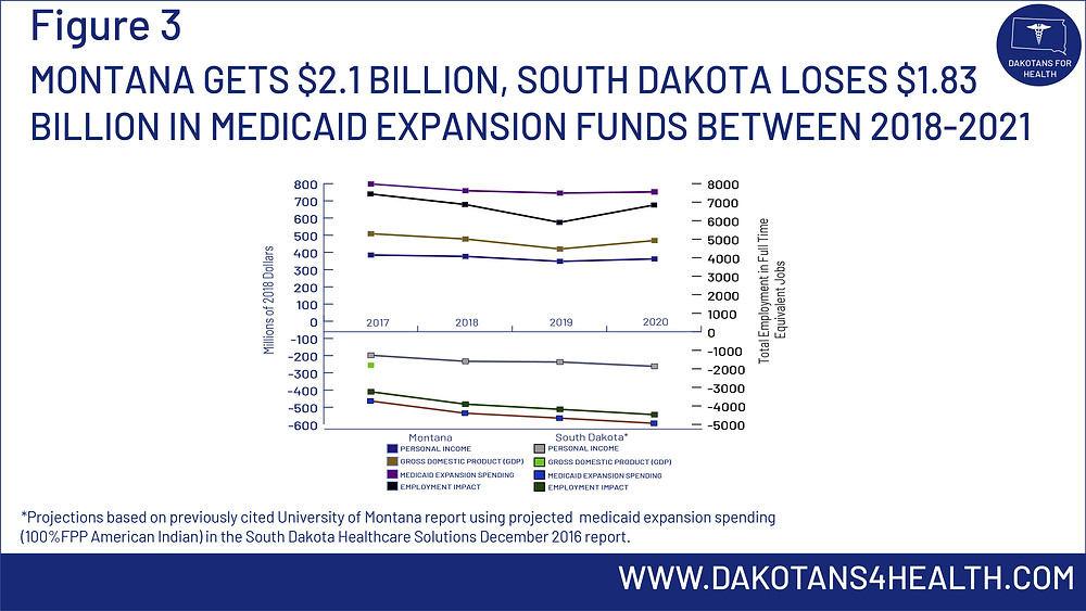 Montana total Medicaid expansion spending (federal) for 2017-2020 is $2.1 billion. South Dakota lost an estimated 1.83 billion during the same time period. #MedicaidExpansion #MedicaidExpansionMT #MedicaidExpansionSD #CaresAct