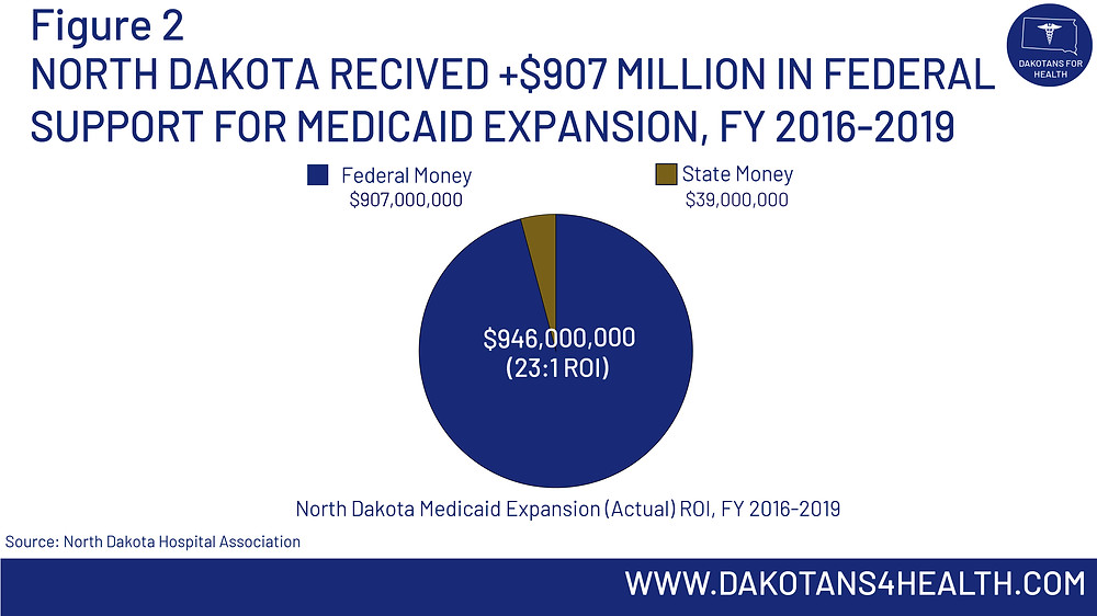 North Dakota received over $907 Million in Federal support for Medicaid expansion between FY 2016-2019 #MedicaidExpansion #MedicaidExpansionSD #MedicaidExpansionND