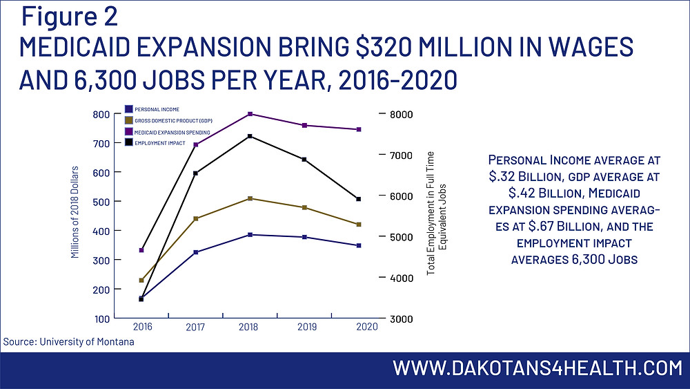 In Montana Medicaid expansion brings 320 million in wages and 6,300 new jobs per year #MedicaidExpansion #MedicaidExpansionMT #MedicaidExpansionSD