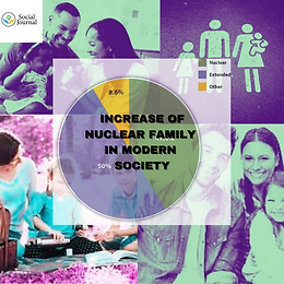 The rise in nuclear family in modern society