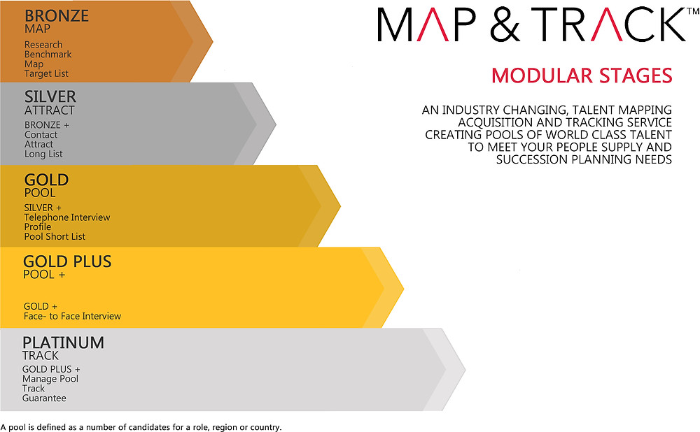 MAP & TRACK Modular Stages