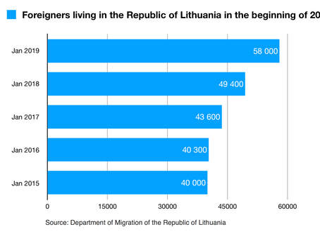 Immigration record in Lithuania in 2018