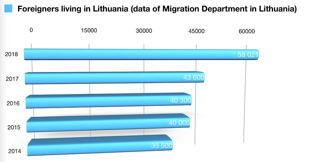 Foreigners living in Lithuania 2014, 2015, 2016, 2017, 2018