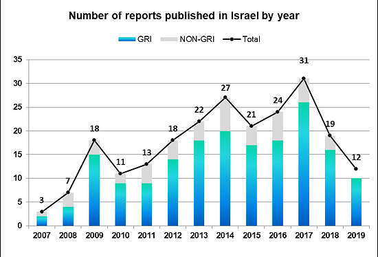reports in israel 1_updated 190916.png