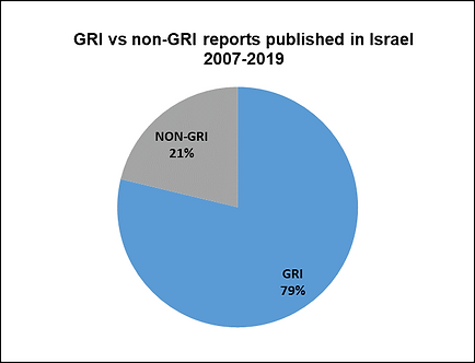 reports in israel 2_updated 190916.png