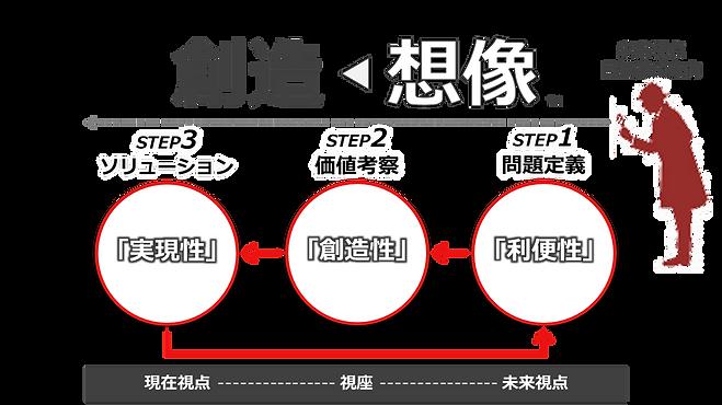 速習型デザイン思考研修のイメージ図