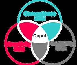 デザイン思考の3つの視点のイメージ