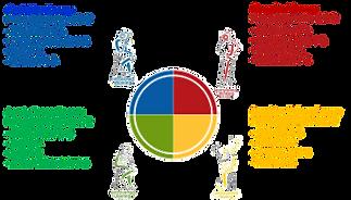 Insights®Discoveryプログラム-4つのカラーエナジーのイメージ