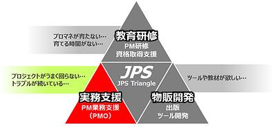JPS, 日本プロジェクトソリューションズ, プロジェクトマネジメント, プロジェクト, マネジメント, PMO, 実務支援, 教育研修, トレーニング, 業務委託, 派遣, 東京, 神奈川, 埼玉, 群馬, トレーニング, MBA, 実務経験, 理論, 科学, 国際資格, プロマネ, 技法, 知識,