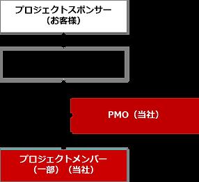 PMO,プロジェクト,実行,支援,サービス,アウトソース,