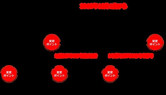 PMP®更新・維持CCRプログラム(変更後)②